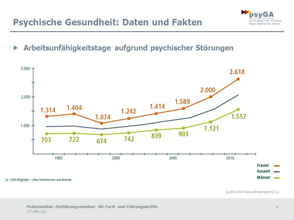 Präsentation: Einführungsseminar für Fach- und Führungskräfte6 TT.MM.JJJJ Psychische Gesundheit: Daten und Fakten Arbeitsunfähigkeitstage aufgrund psychischer Störungen Quelle: BKK Gesundheitsreport 2012