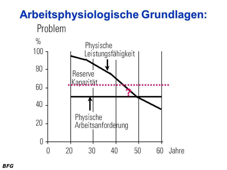 BFG Arbeitsphysiologische Grundlagen: ?