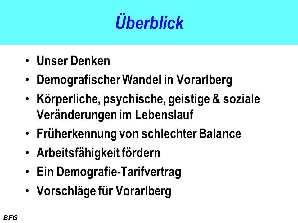 BFG Überblick Unser Denken Demografischer Wandel in Vorarlberg Körperliche, psychische, geistige & soziale Veränderungen im Lebenslauf Früherkennung v