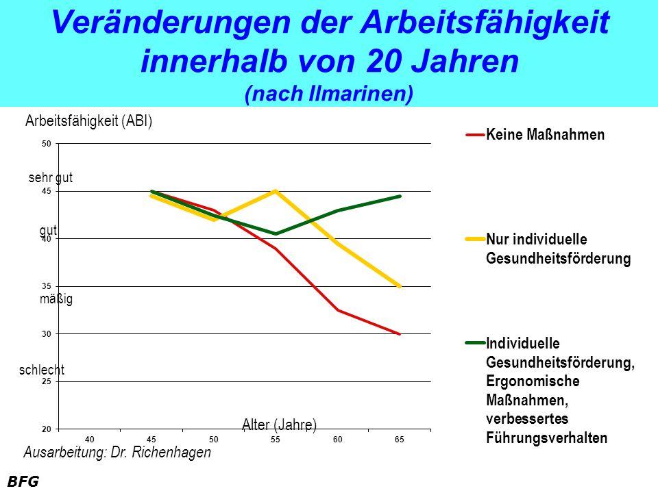 BFG Veränderungen der Arbeitsfähigkeit innerhalb von 20 Jahren (nach Ilmarinen) Alter (Jahre) Arbeitsfähigkeit (ABI) sehr gut gut mäßig schlecht Ausar