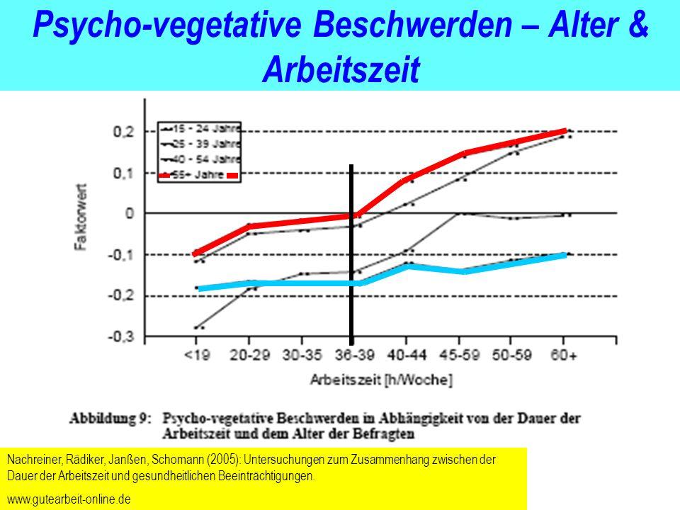 BFG Psycho-vegetative Beschwerden – Alter & Arbeitszeit Nachreiner, Rädiker, Janßen, Schomann (2005): Untersuchungen zum Zusammenhang zwischen der Dau