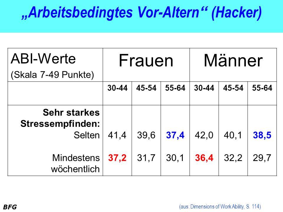 BFG Arbeitsbedingtes Vor-Altern (Hacker) ABI-Werte (Skala 7-49 Punkte) FrauenMänner 30-4445-5455-6430-4445-5455-64 Sehr starkes Stressempfinden: Selte