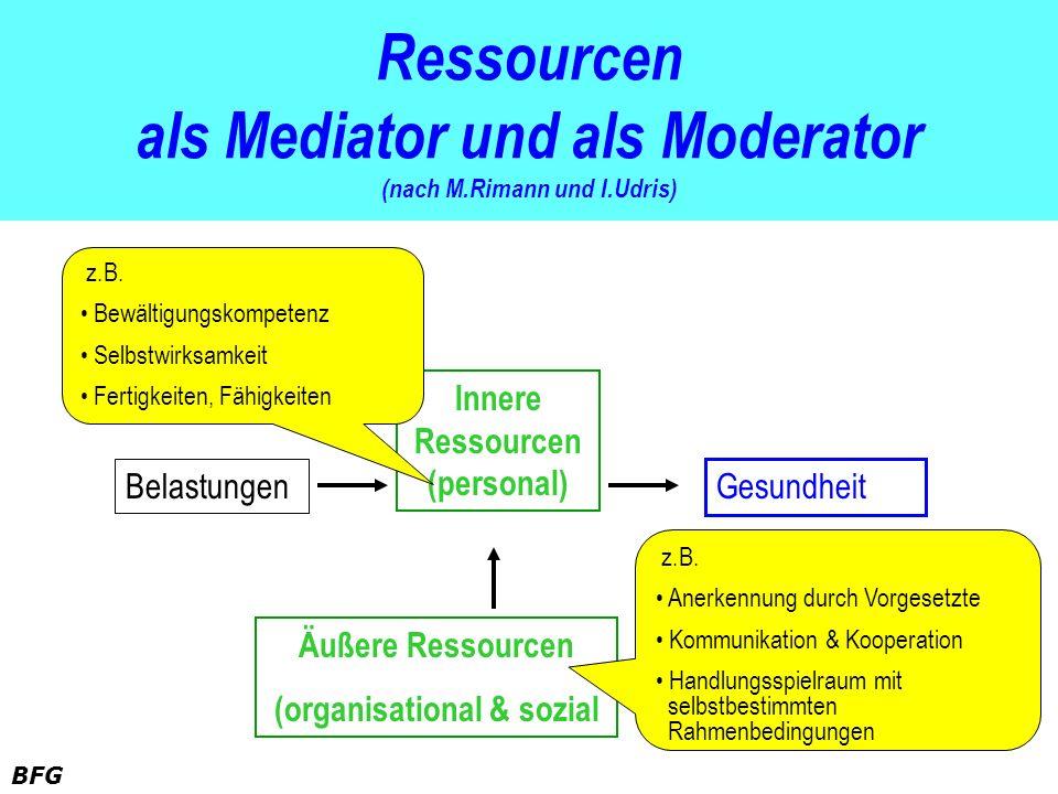 BFG Ressourcen als Mediator und als Moderator (nach M.Rimann und I.Udris) Belastungen Gesundheit Innere Ressourcen (personal) Äußere Ressourcen (organ