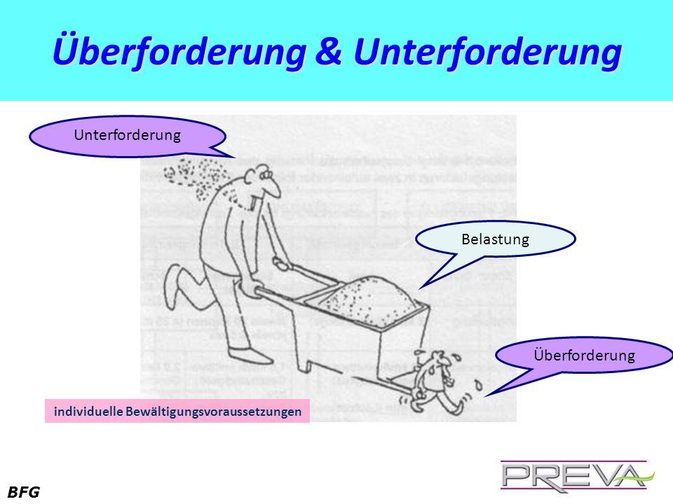 BFG Überforderung & Unterforderung Belastung Überforderung Unterforderung individuelle Bewältigungsvoraussetzungen