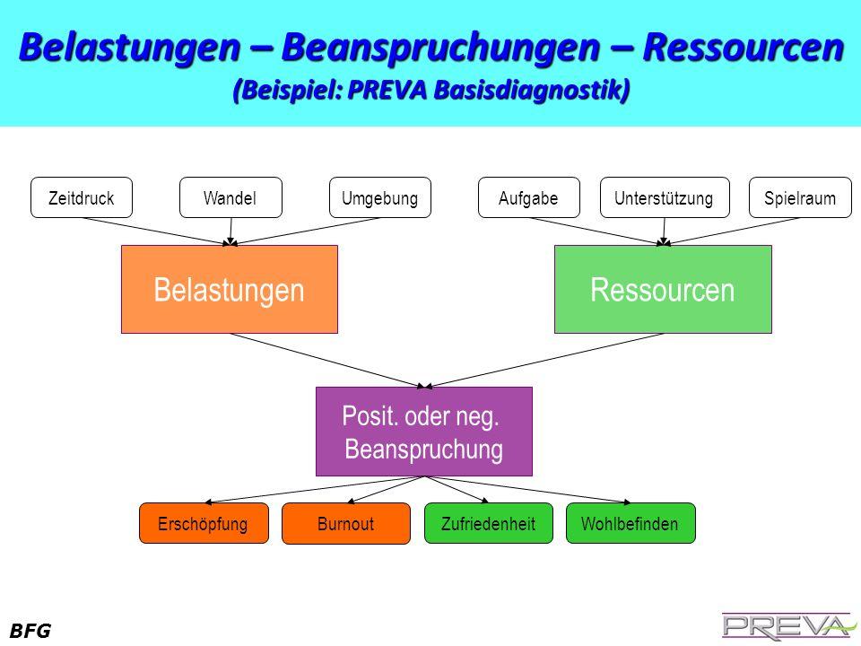 BFG Belastungen – Beanspruchungen – Ressourcen (Beispiel: PREVA Basisdiagnostik) Belastungen Posit. oder neg. Beanspruchung Ressourcen ZeitdruckWandel