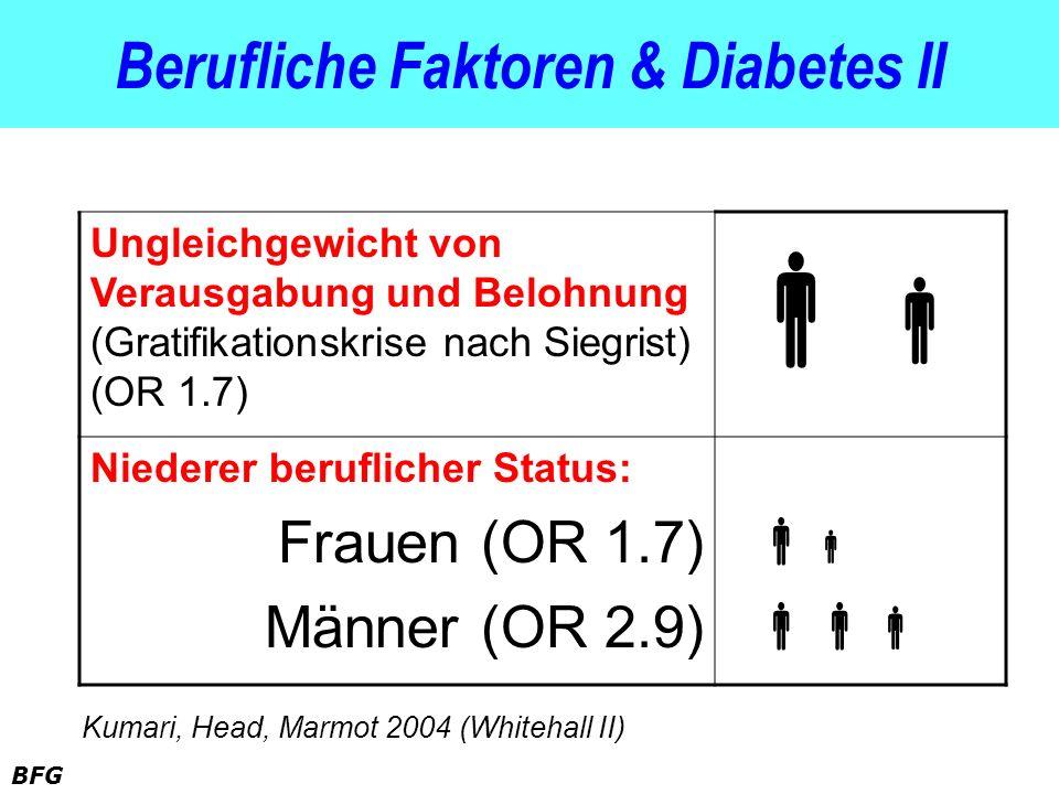 BFG Berufliche Faktoren & Diabetes II Ungleichgewicht von Verausgabung und Belohnung (Gratifikationskrise nach Siegrist) (OR 1.7) Niederer beruflicher