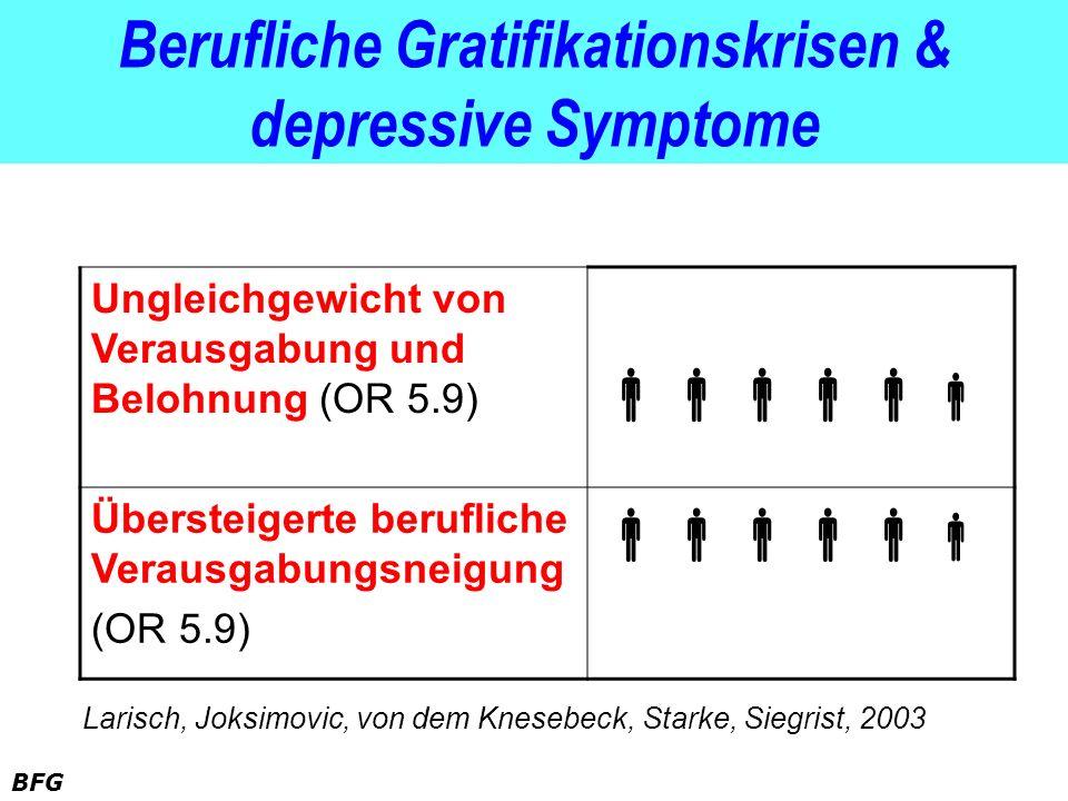 BFG Berufliche Gratifikationskrisen & depressive Symptome Ungleichgewicht von Verausgabung und Belohnung (OR 5.9) Übersteigerte berufliche Verausgabun