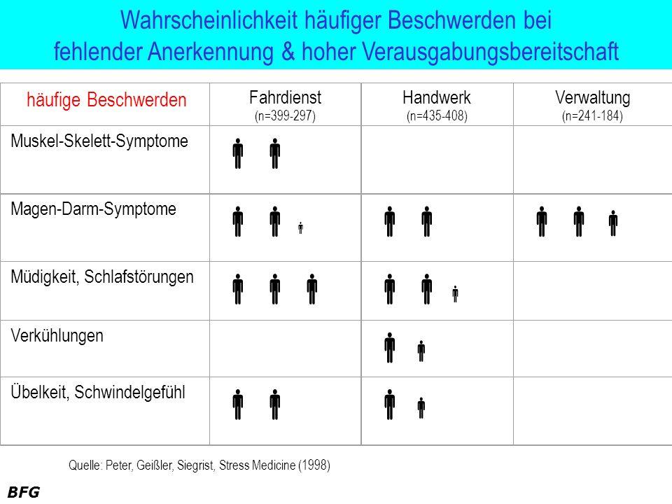 BFG Wahrscheinlichkeit häufiger Beschwerden bei fehlender Anerkennung & hoher Verausgabungsbereitschaft häufige Beschwerden Fahrdienst (n=399-297) Han