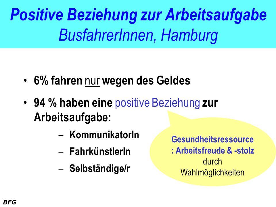 Positive Beziehung zur Arbeitsaufgabe BusfahrerInnen, Hamburg 6% fahren nur wegen des Geldes 94 % haben eine positive Beziehung zur Arbeitsaufgabe: –