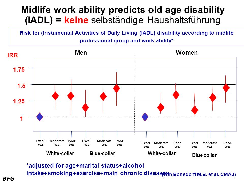 BFG 1 1.25 1.5 1.75 IRR MenWomen Risk for (Instumental Activities of Daily Living (IADL) disability according to midlife professional group and work a