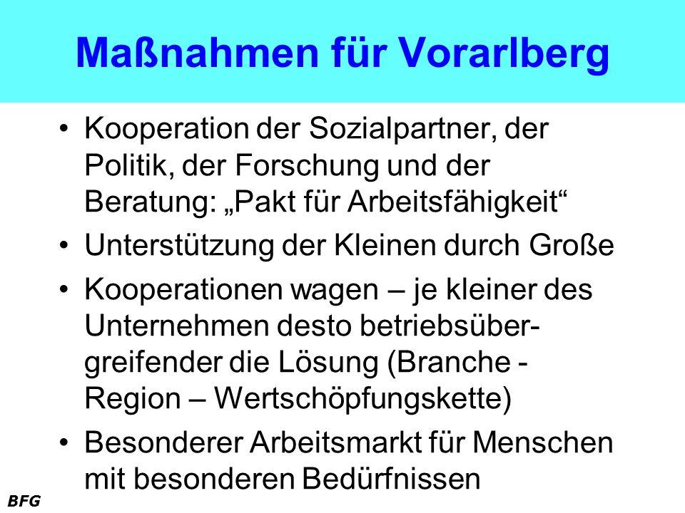 BFG Maßnahmen für Vorarlberg Kooperation der Sozialpartner, der Politik, der Forschung und der Beratung: Pakt für Arbeitsfähigkeit Unterstützung der K