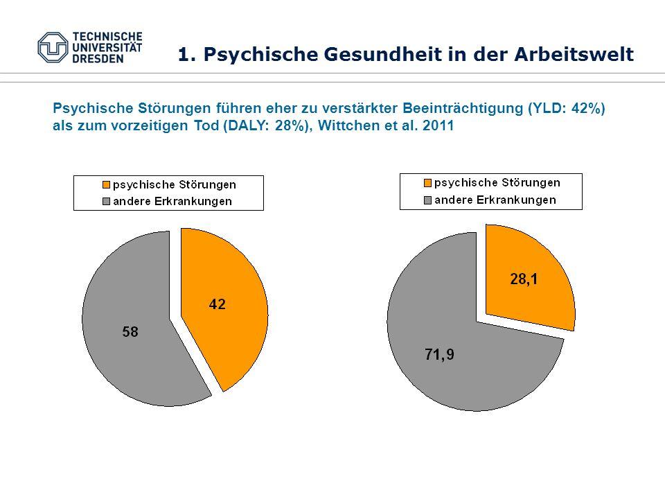 Psychische Störungen führen eher zu verstärkter Beeinträchtigung (YLD: 42%) als zum vorzeitigen Tod (DALY: 28%), Wittchen et al. 2011 1. Psychische Ge