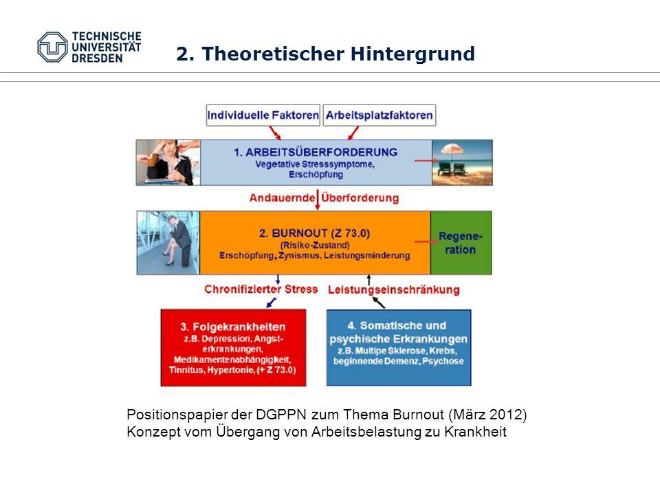 Positionspapier der DGPPN zum Thema Burnout (März 2012) Konzept vom Übergang von Arbeitsbelastung zu Krankheit 2. Theoretischer Hintergrund