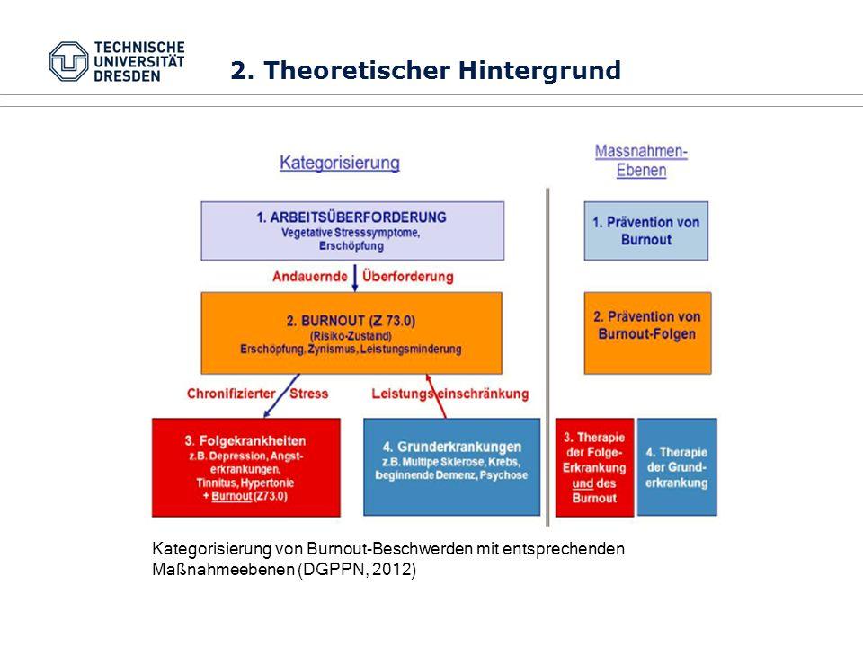 Kategorisierung von Burnout-Beschwerden mit entsprechenden Maßnahmeebenen (DGPPN, 2012) 2. Theoretischer Hintergrund