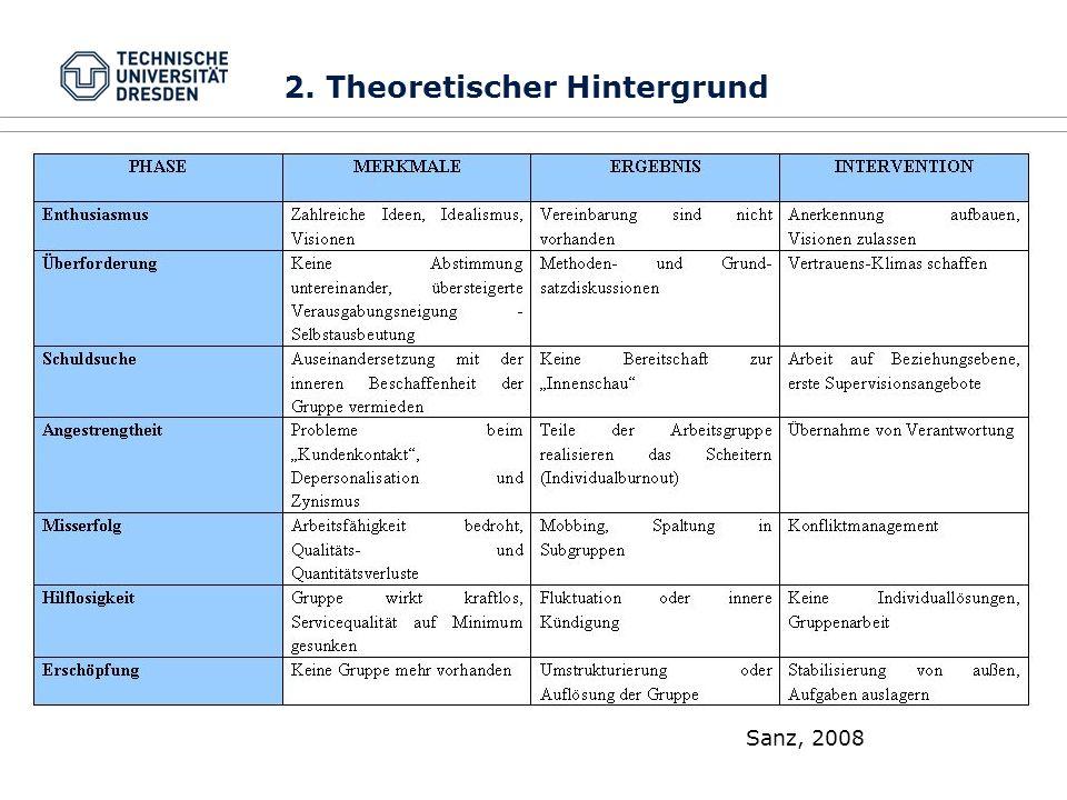 Sanz, 2008 2. Theoretischer Hintergrund