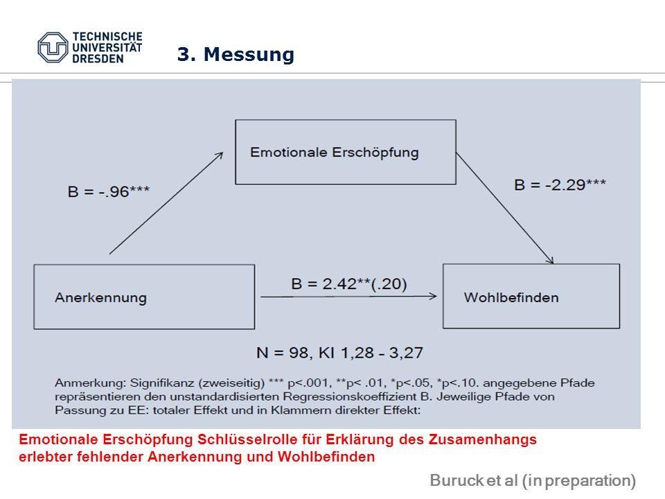 3. Messung Buruck et al (in preparation) Emotionale Erschöpfung Schlüsselrolle für Erklärung des Zusamenhangs erlebter fehlender Anerkennung und Wohlb