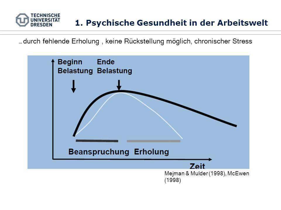 Mejman & Mulder (1998), McEwen (1998) 1. Psychische Gesundheit in der Arbeitswelt … durch fehlende Erholung, keine Rückstellung möglich, chronischer S
