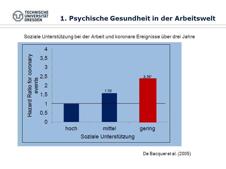 De Bacquer et al. (2005) Soziale Unterstützung bei der Arbeit und koronare Ereignisse über drei Jahre 1. Psychische Gesundheit in der Arbeitswelt