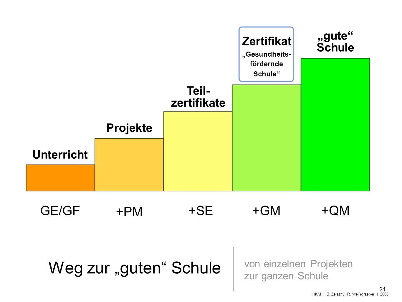 Weg zur guten Schule von einzelnen Projekten zur ganzen Schule 21 HKM | B. Zelazny, R. Weißgraeber | 2006 Zertifikat Gesundheits- fördernde Schule Unt