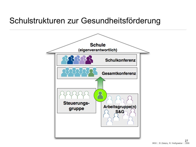 Schulstrukturen zur Gesundheitsförderung 27 HKM | B. Zelazny, R. Weißgraeber | 2006