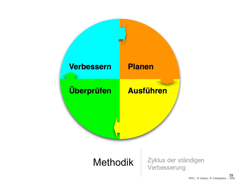 Methodik Zyklus der ständigen Verbesserung 39 HKM | B. Zelazny, R. Weißgraeber | 2006