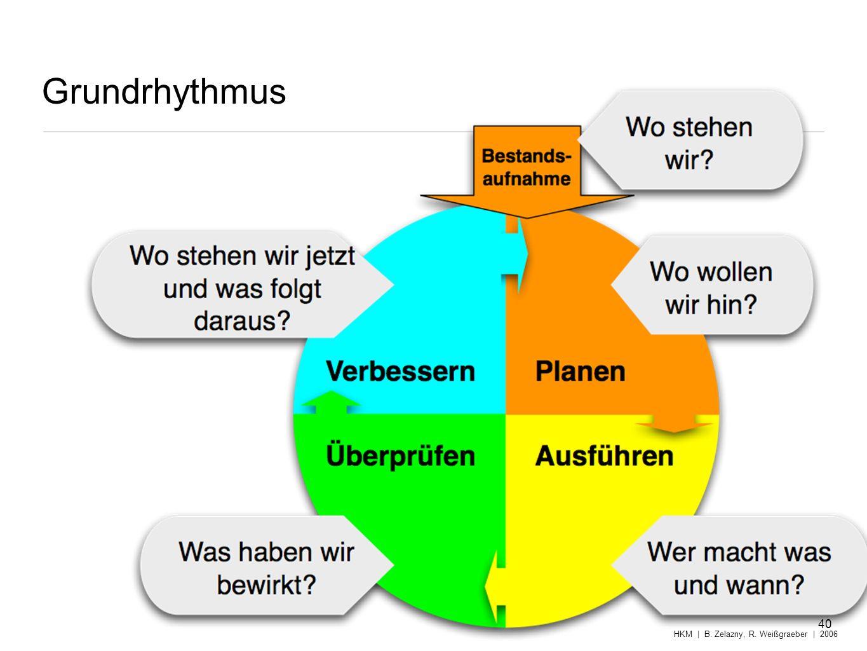 Grundrhythmus HKM | B. Zelazny, R. Weißgraeber | 2006 40