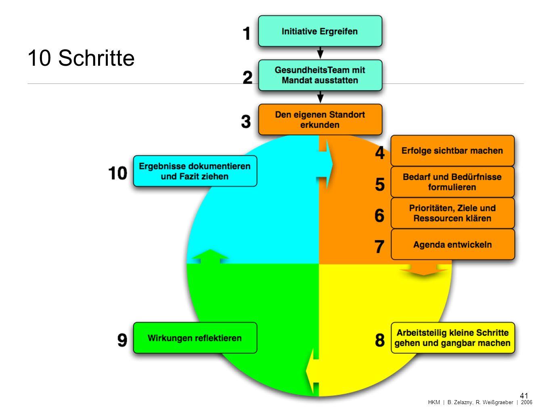 10 Schritte HKM | B. Zelazny, R. Weißgraeber | 2006 41