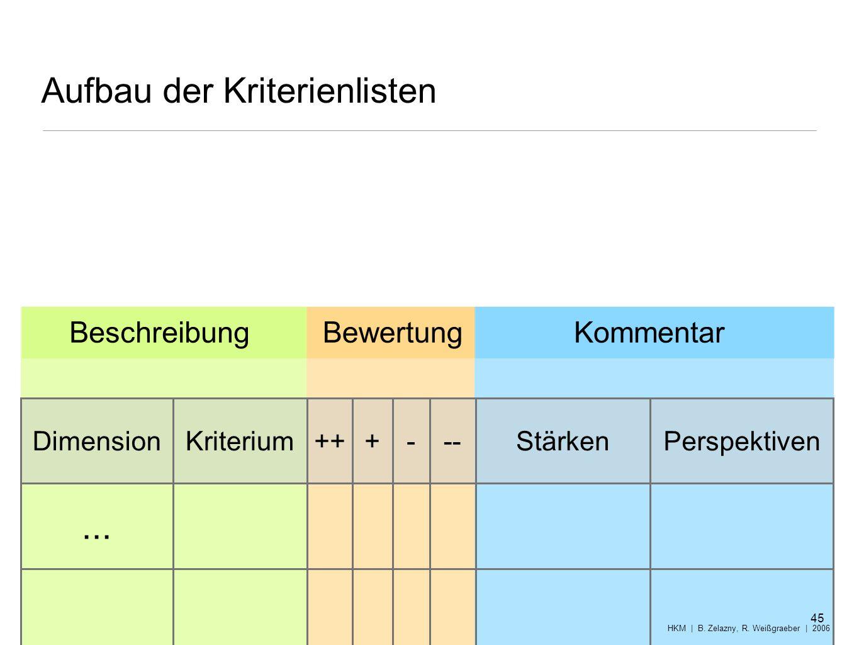 Aufbau der Kriterienlisten BewertungBeschreibungKommentar 45 HKM | B. Zelazny, R. Weißgraeber | 2006