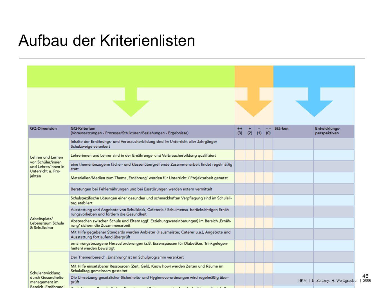 Aufbau der Kriterienlisten 46 HKM | B. Zelazny, R. Weißgraeber | 2006