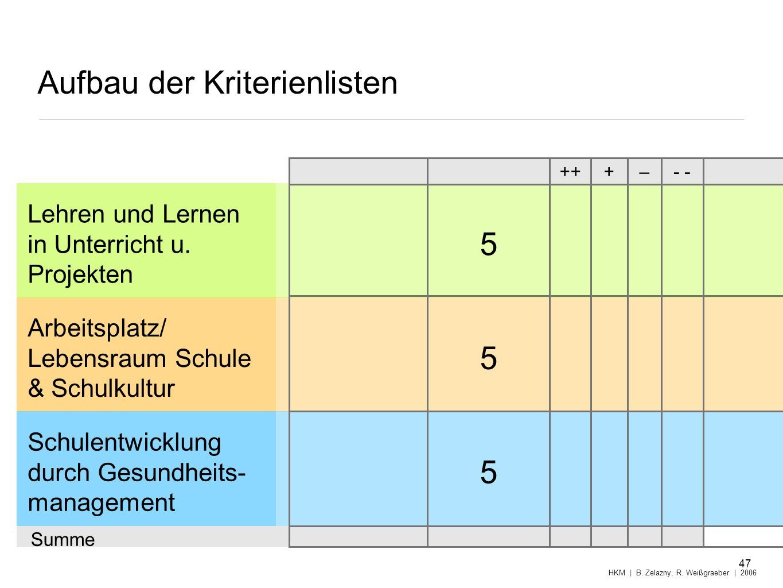 Aufbau der Kriterienlisten 47 HKM | B. Zelazny, R. Weißgraeber | 2006 Lehren und Lernen in Unterricht u. Projekten Arbeitsplatz/ Lebensraum Schule & S