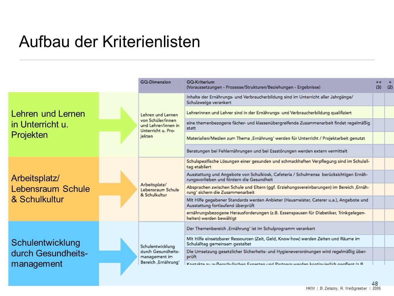 Aufbau der Kriterienlisten 48 HKM | B. Zelazny, R. Weißgraeber | 2006 Lehren und Lernen in Unterricht u. Projekten Arbeitsplatz/ Lebensraum Schule & S