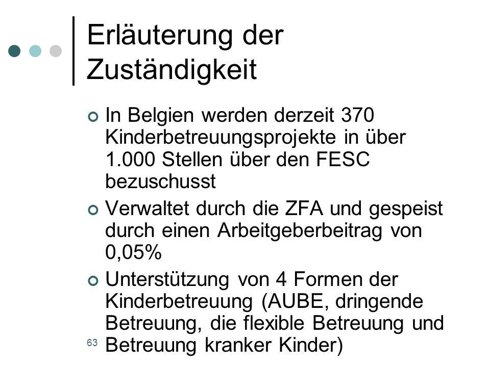 63 Erläuterung der Zuständigkeit In Belgien werden derzeit 370 Kinderbetreuungsprojekte in über 1.000 Stellen über den FESC bezuschusst Verwaltet durch die ZFA und gespeist durch einen Arbeitgeberbeitrag von 0,05% Unterstützung von 4 Formen der Kinderbetreuung (AUBE, dringende Betreuung, die flexible Betreuung und Betreuung kranker Kinder)