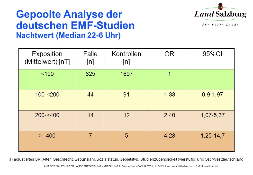AMT DER SALZBURGER LANDESREGIERUNG ABTEILUNG 9: Gesundheit FACHABTEILUNG 9/1: Landessanitätsdirektion Ref. Umweltmedizin a) adjustiertes OR: Alter; Ge