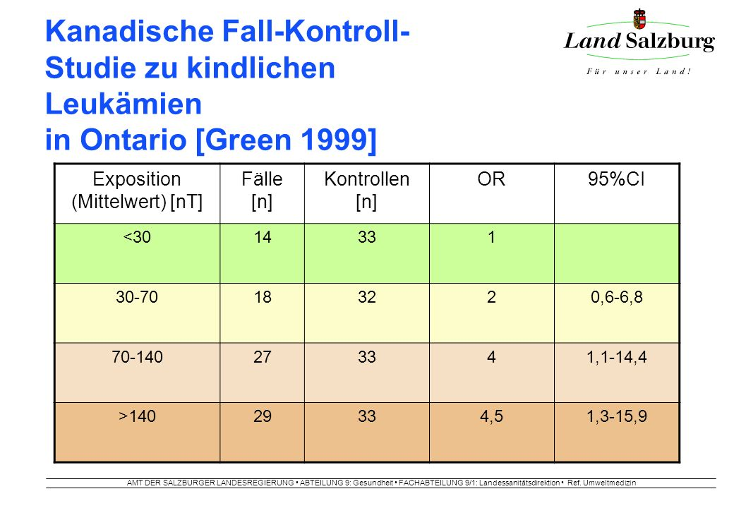 AMT DER SALZBURGER LANDESREGIERUNG ABTEILUNG 9: Gesundheit FACHABTEILUNG 9/1: Landessanitätsdirektion Ref. Umweltmedizin Kanadische Fall-Kontroll- Stu