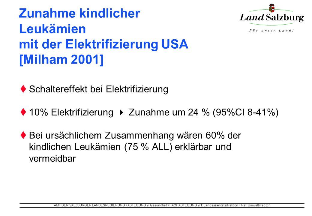 AMT DER SALZBURGER LANDESREGIERUNG ABTEILUNG 9: Gesundheit FACHABTEILUNG 9/1: Landessanitätsdirektion Ref. Umweltmedizin Zunahme kindlicher Leukämien