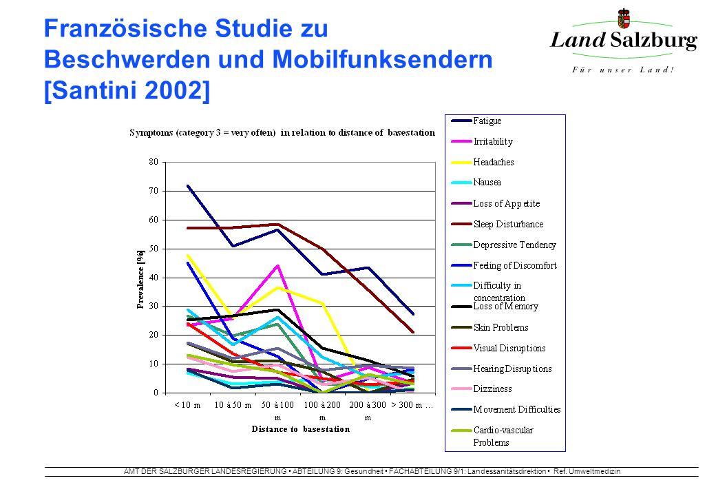 AMT DER SALZBURGER LANDESREGIERUNG ABTEILUNG 9: Gesundheit FACHABTEILUNG 9/1: Landessanitätsdirektion Ref. Umweltmedizin Französische Studie zu Beschw