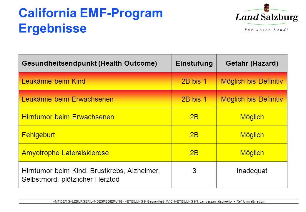 AMT DER SALZBURGER LANDESREGIERUNG ABTEILUNG 9: Gesundheit FACHABTEILUNG 9/1: Landessanitätsdirektion Ref. Umweltmedizin California EMF-Program Ergebn