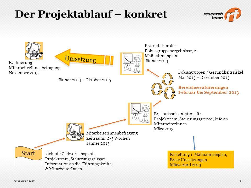 Der Projektablauf – konkret ©research-team18 Start kick-off: Zielworkshop mit Projektteam, Steuerungsgruppe; Information an die Führungskräfte & Mitar
