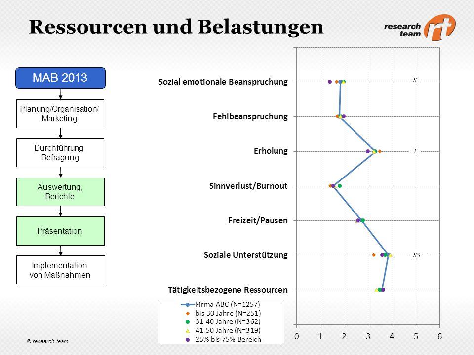 © research-team Ressourcen und Belastungen Planung/Organisation/ Marketing Durchführung Befragung MAB 2013 Auswertung, Berichte Präsentation Implement