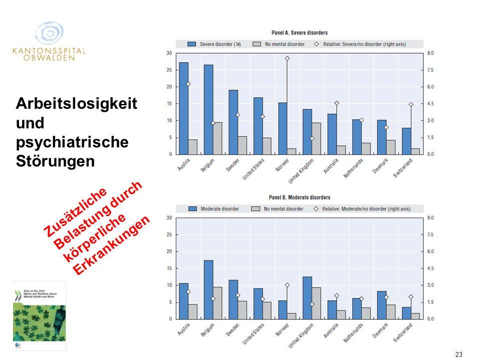 Psychiatrie Obwalden/Nidwalden 23 Arbeitslosigkeit und psychiatrische Störungen Zusätzliche Belastung durch körperliche Erkrankungen