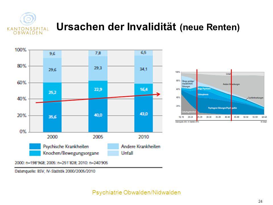 Psychiatrie Obwalden/Nidwalden 24 Ursachen der Invalidität (neue Renten)