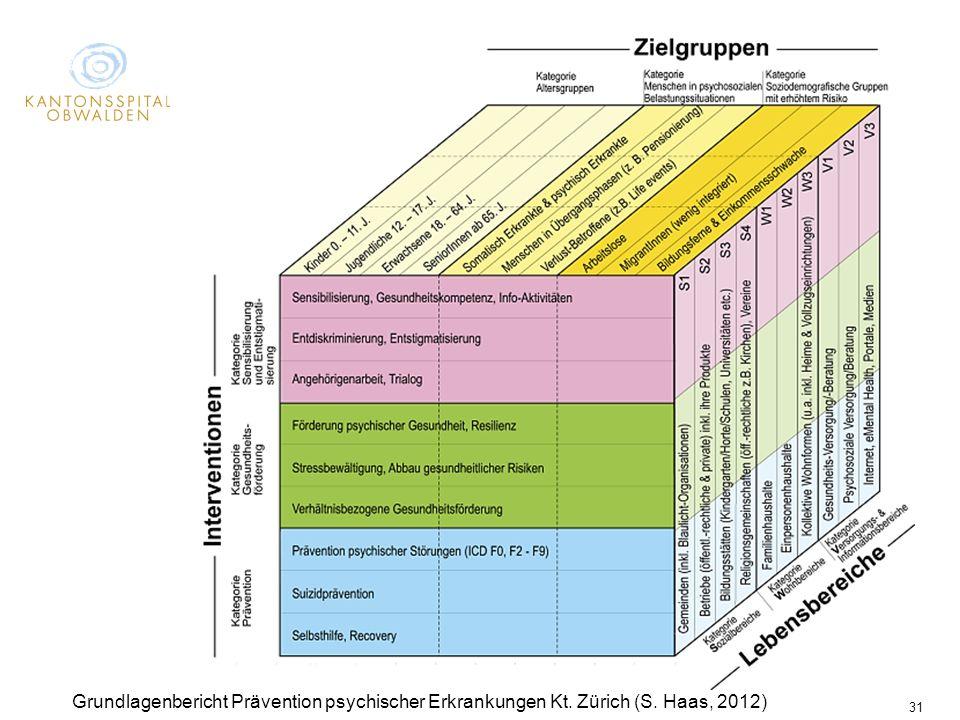 Psychiatrie Obwalden/Nidwalden 31 Grundlagenbericht Prävention psychischer Erkrankungen Kt. Zürich (S. Haas, 2012)