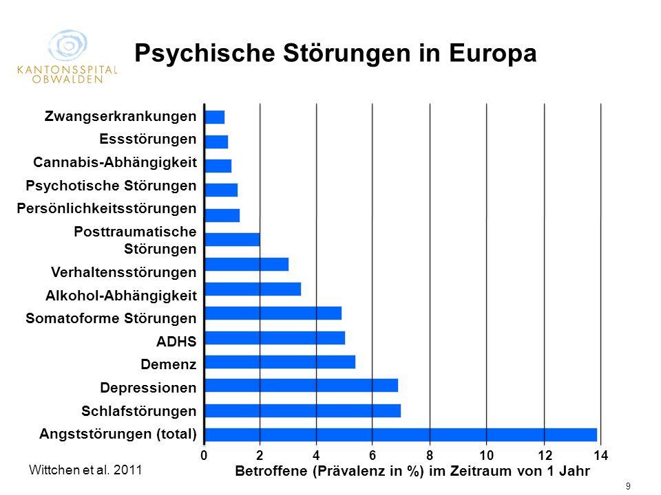 Psychiatrie Obwalden/Nidwalden 9 Psychische Störungen in Europa Zwangserkrankungen Essstörungen Cannabis-Abhängigkeit Psychotische Störungen Persönlic