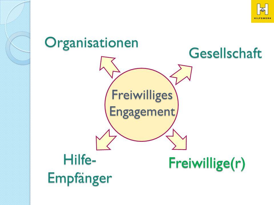 Freiwilliges Engagement Freiwillige(r) Hilfe- Empfänger Gesellschaft Organisationen Freiwillige(r)