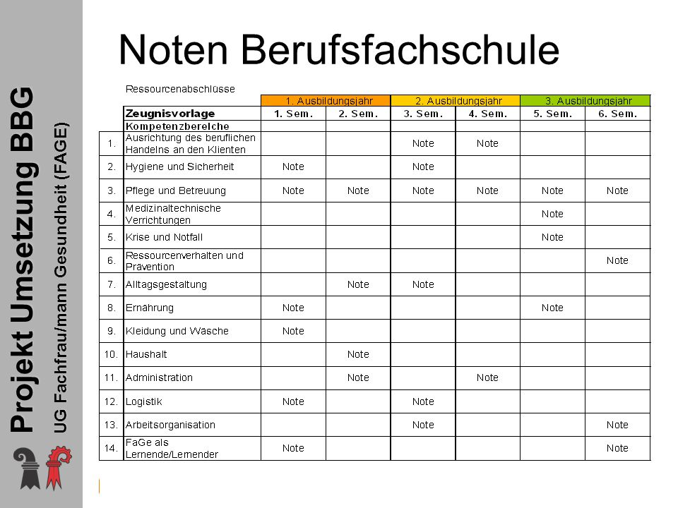 Projekt Umsetzung BBG UG Fachfrau/mann Gesundheit (FAGE) Noten Berufsfachschule