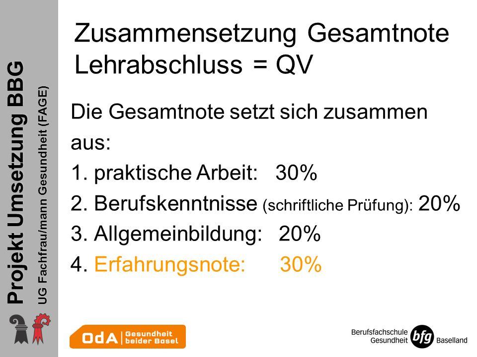 Projekt Umsetzung BBG UG Fachfrau/mann Gesundheit (FAGE) Zusammensetzung Gesamtnote Lehrabschluss = QV Die Gesamtnote setzt sich zusammen aus: 1. prak