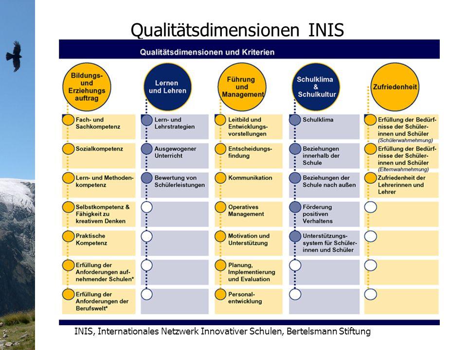 Qualitätsdimensionen INIS INIS, Internationales Netzwerk Innovativer Schulen, Bertelsmann Stiftung