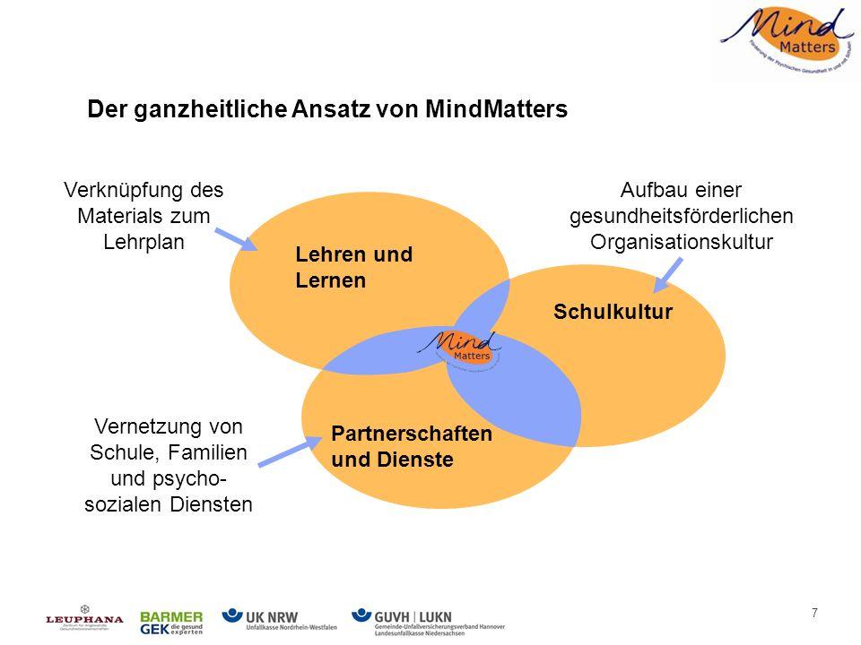 7 Der ganzheitliche Ansatz von MindMatters Verknüpfung des Materials zum Lehrplan Vernetzung von Schule, Familien und psycho- sozialen Diensten Lehren und Lernen Schulkultur Partnerschaften und Dienste Aufbau einer gesundheitsförderlichen Organisationskultur