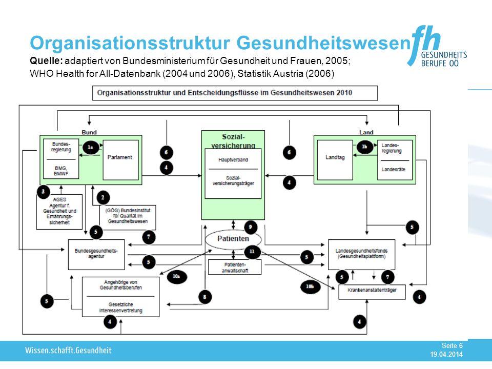 19.04.2014 Seite 6 Organisationsstruktur Gesundheitswesen Quelle: adaptiert von Bundesministerium für Gesundheit und Frauen, 2005; WHO Health for All-Datenbank (2004 und 2006), Statistik Austria (2006)