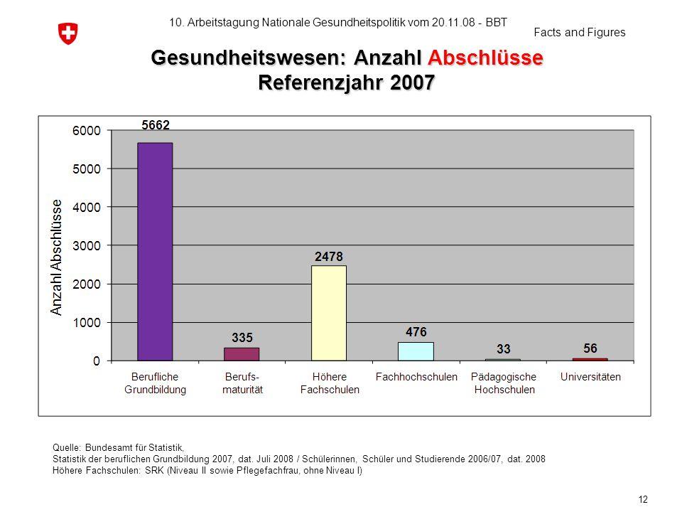 Gesundheitswesen: Anzahl Abschlüsse Referenzjahr 2007 Quelle: Bundesamt für Statistik, Statistik der beruflichen Grundbildung 2007, dat. Juli 2008 / S